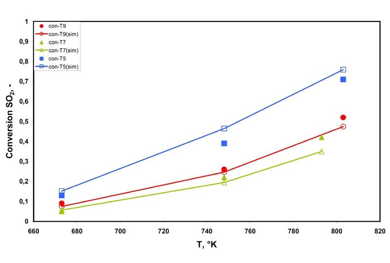 abbildung 5 umsatz von so2 in abhngigkeit von der temperatur fr die experimente t9 t7 and t5 gefllte symbole beschreiben experimentelle werte - Beispiele Fur Chemische Reaktionen
